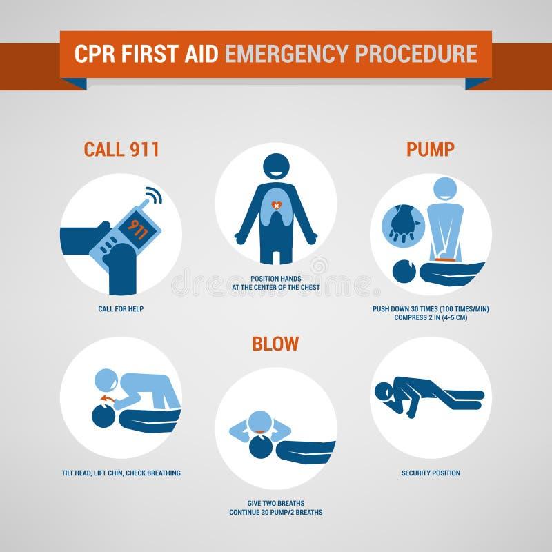 Procédure de CPR illustration de vecteur