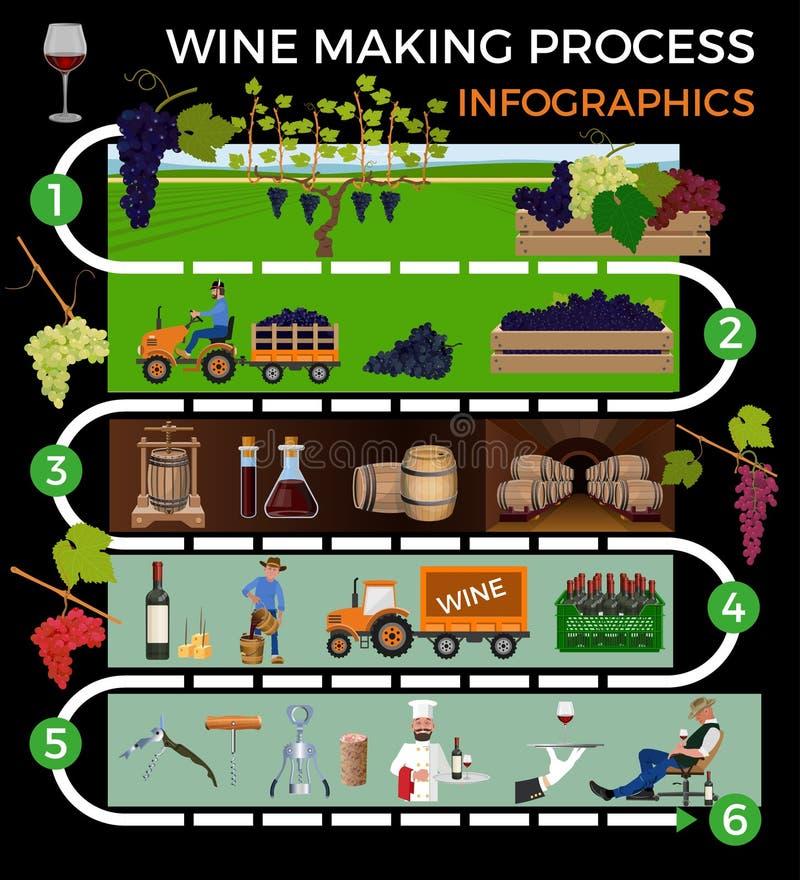 Procedimento de fabricação do vinho ilustração do vetor