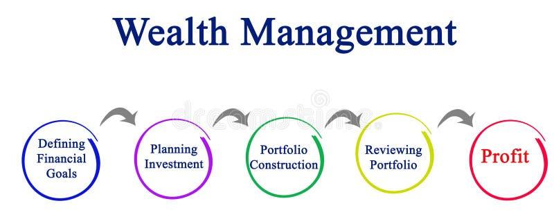 Proces bogactwa zarządzanie royalty ilustracja
