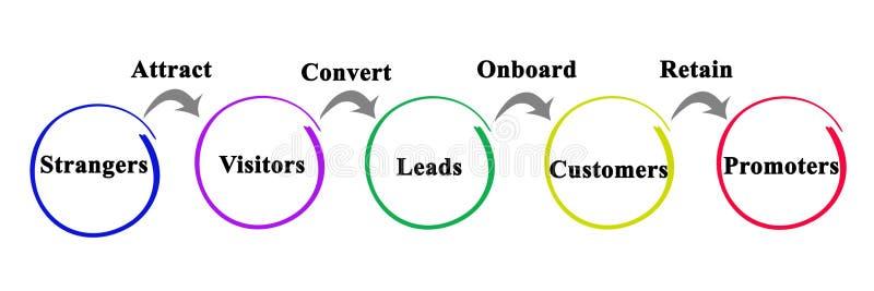 Proces om op de markt te brengen vector illustratie