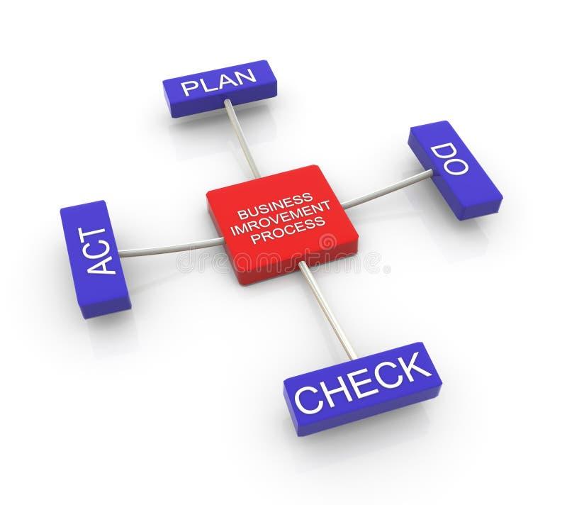 Proces van bedrijfsverbetering stock illustratie