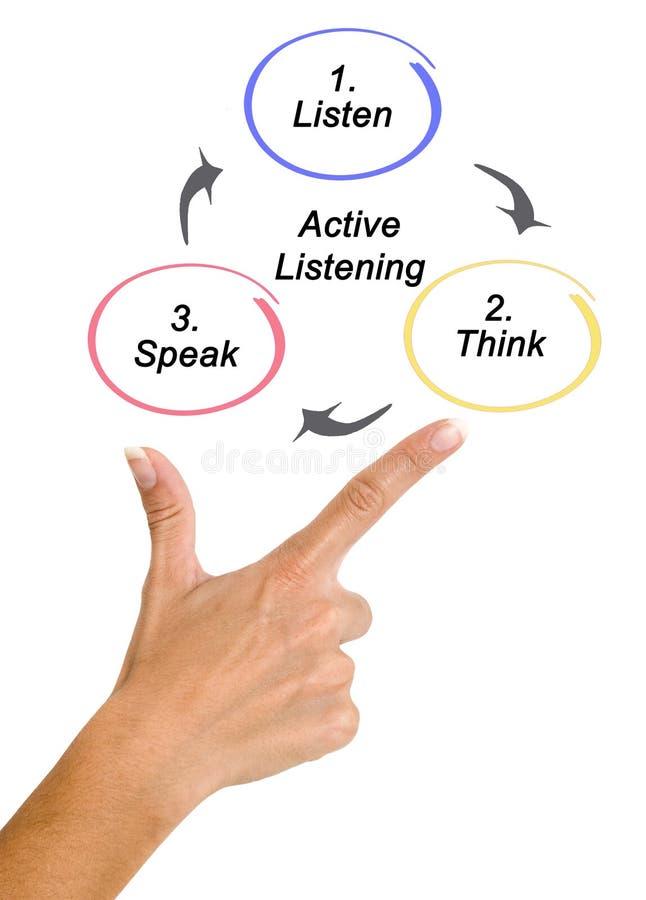 Proces van het Actieve Luisteren stock foto's