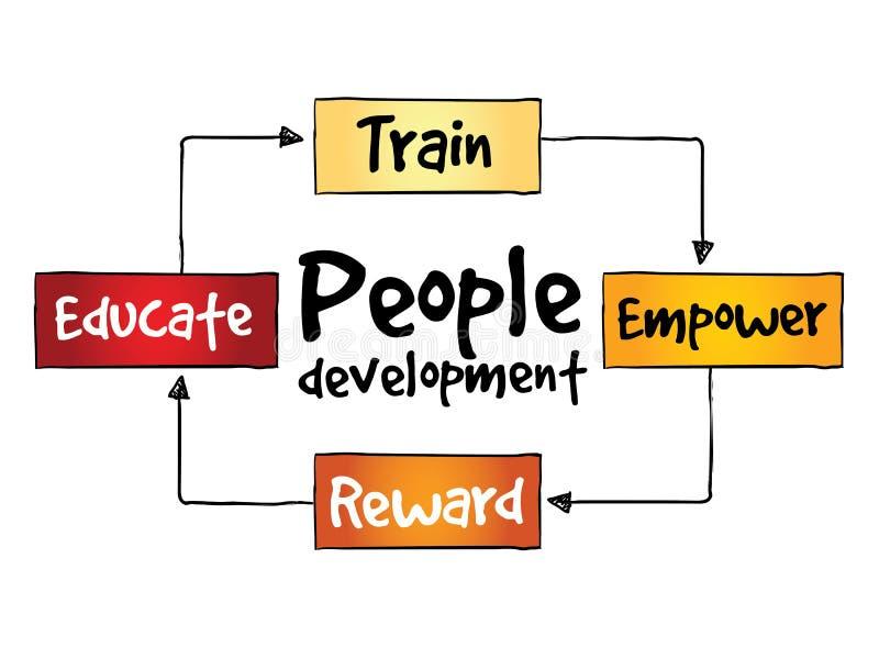 Proceso de desarrollo de la gente stock de ilustración
