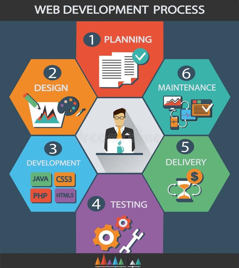 Proceso de desarrollo web stock de ilustración