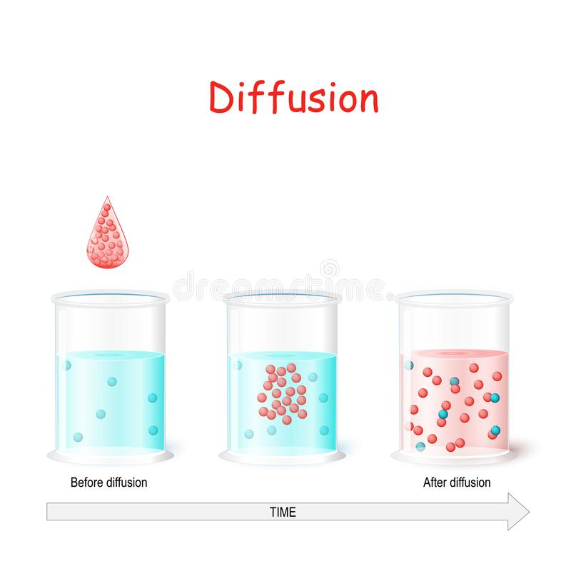 Proceso de difusión Frascos del laboratorio con agua antes y después de la difusión stock de ilustración