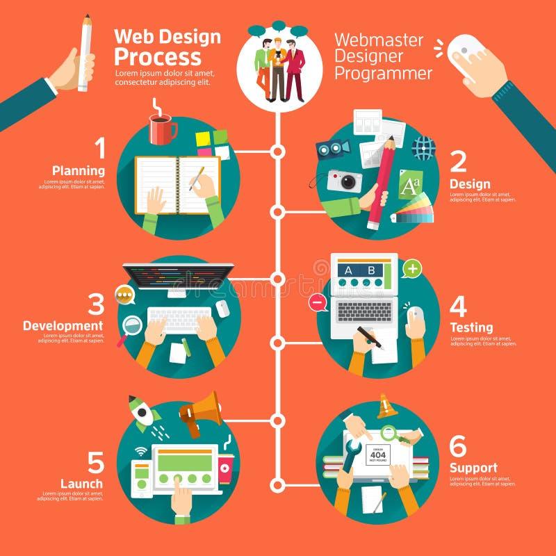Proceso de diseño web libre illustration
