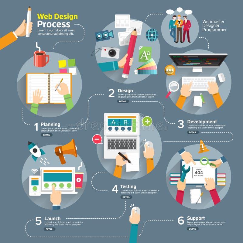 Proceso de diseño web stock de ilustración