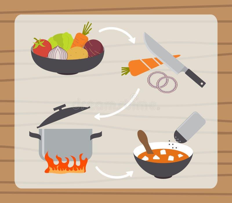 Proceso de fabricación de la sopa, preparando los iconos de la comida fijados stock de ilustración