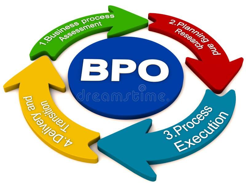 Proceso de la externalización de BPO stock de ilustración