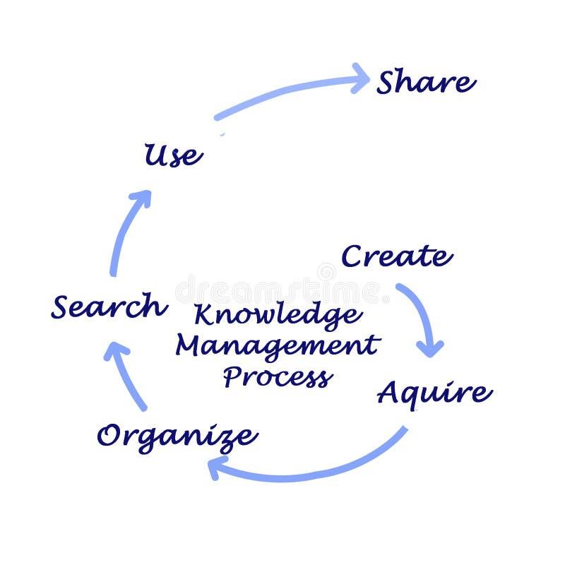 Proceso de la gestión del conocimiento stock de ilustración