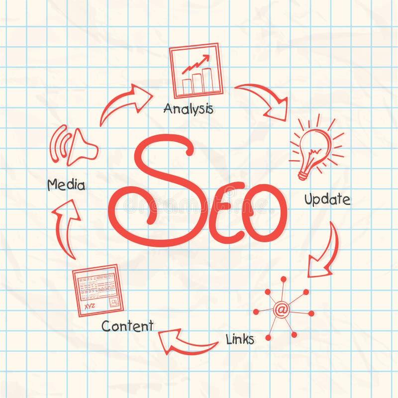 Proceso de la optimización del Search Engine libre illustration