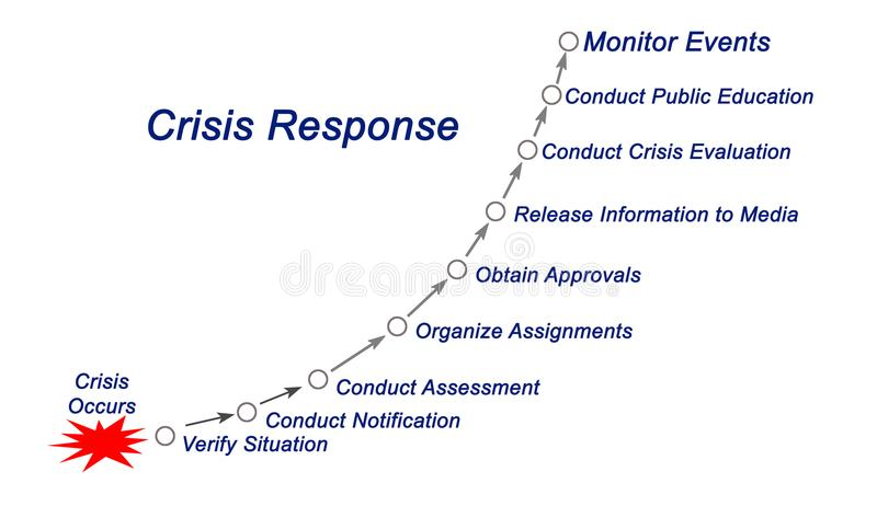Proceso de la respuesta ante crisis libre illustration