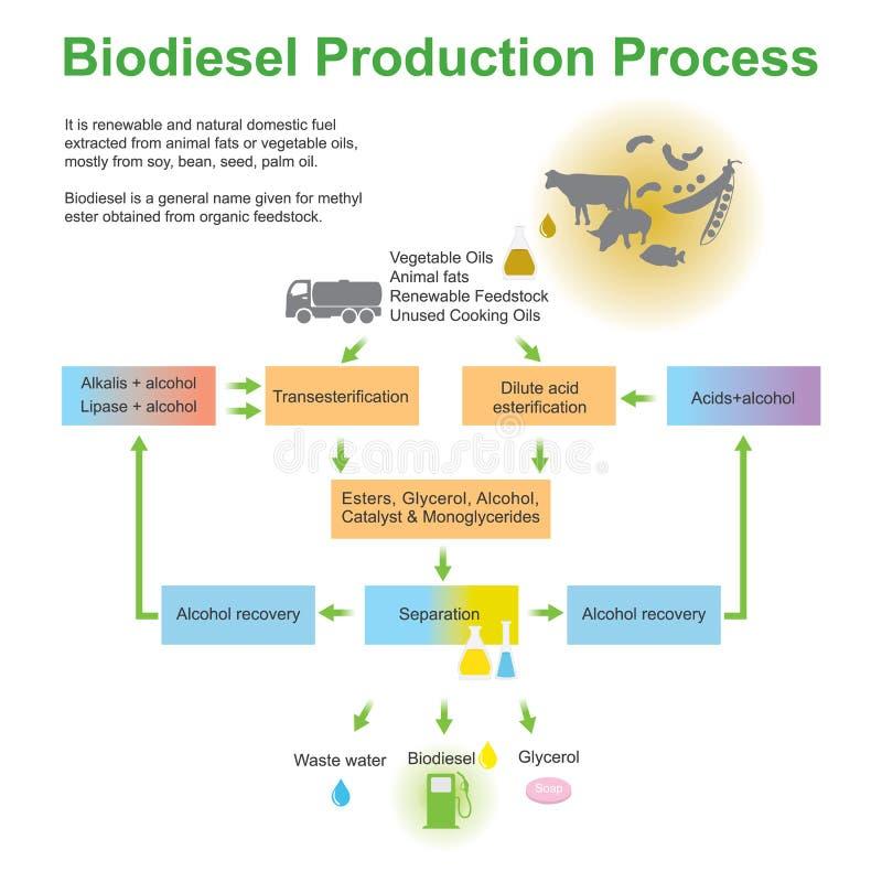Proceso de producción del biodiesel libre illustration