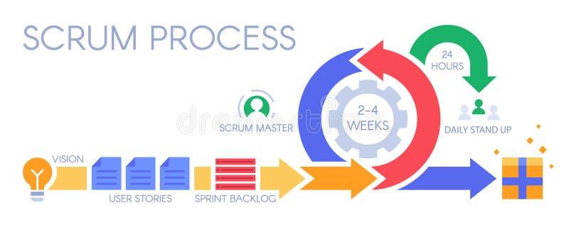 Proceso del melé infographic La metodología ágil del desarrollo, esprinta la gestión y el ejemplo del vector de la reserva del sp stock de ilustración