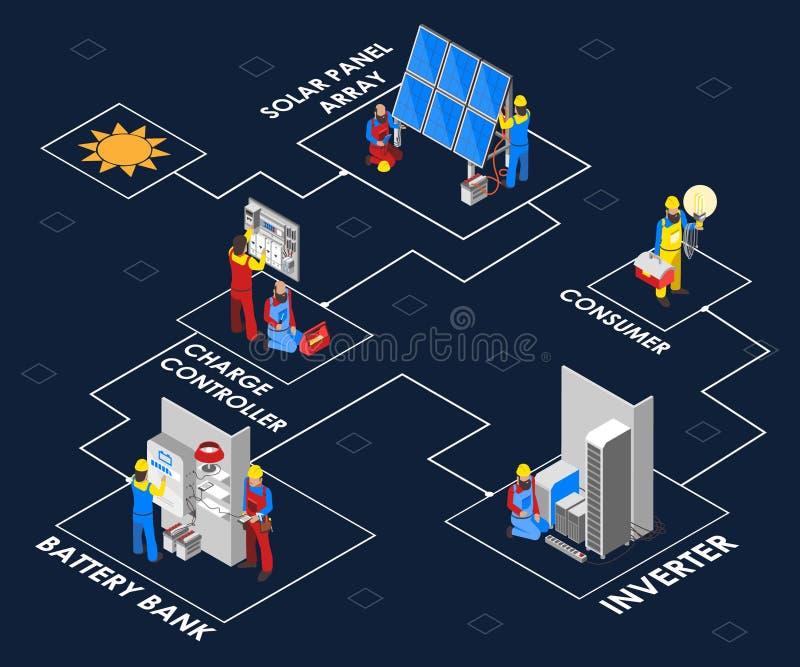 Proceso del panel solar mostrado concepto isométrico de las ilustraciones stock de ilustración