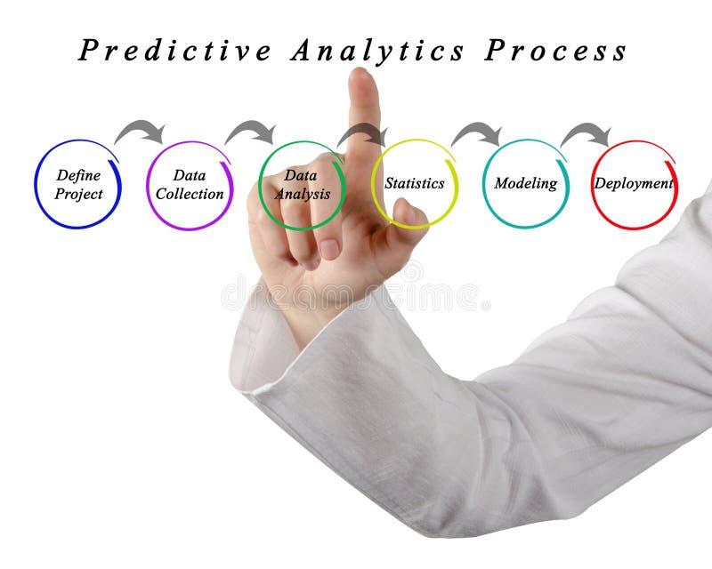Proceso profético del Analytics imagen de archivo