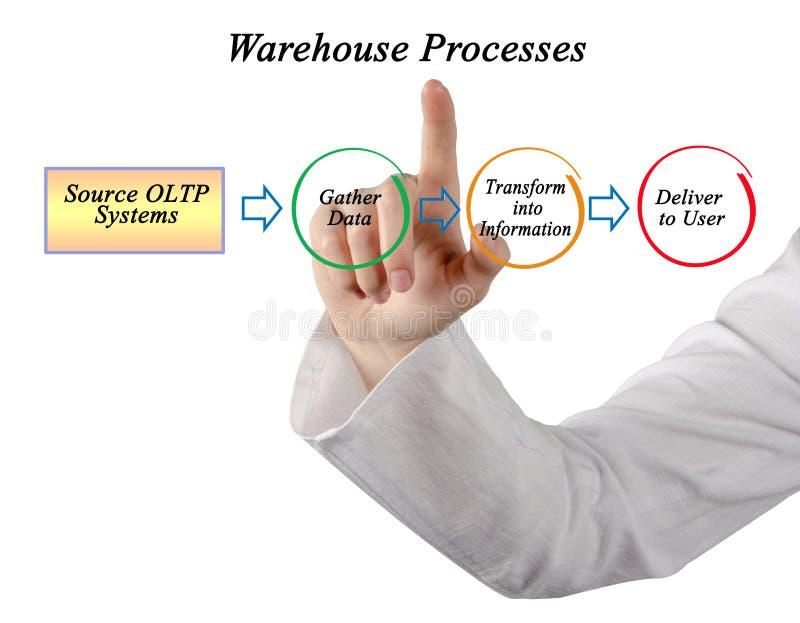 Procesos de la información de Warehouse foto de archivo
