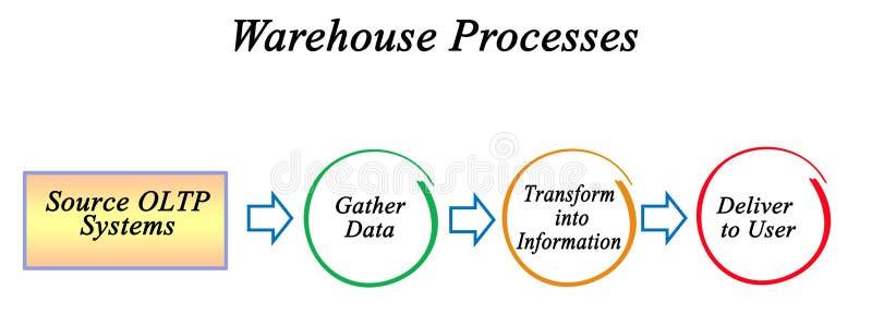 Procesos de la información de Warehouse stock de ilustración