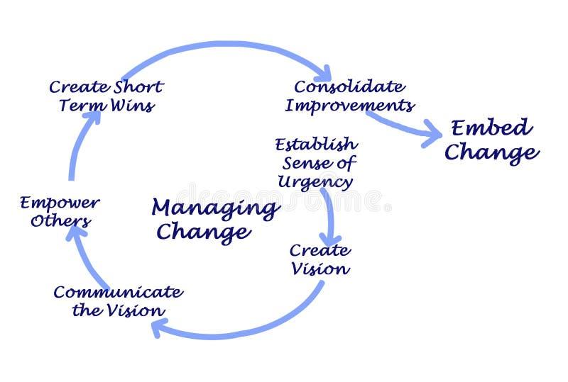 Process av att klara av ändring vektor illustrationer