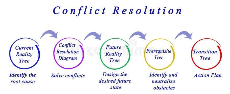 Process av konfliktupplösning stock illustrationer
