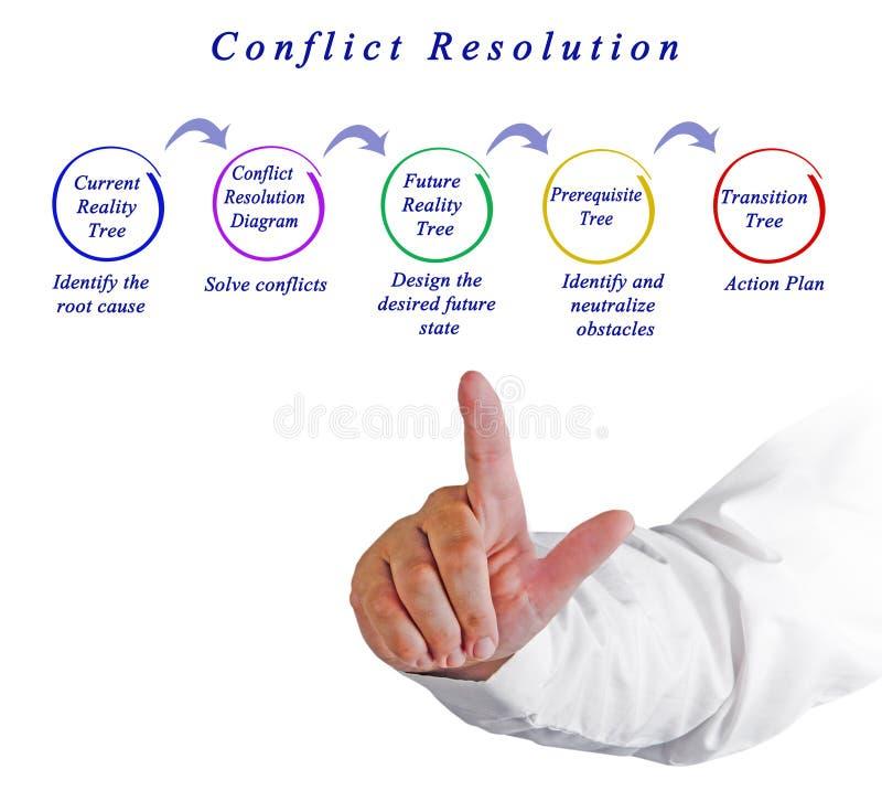 Process av konfliktupplösning royaltyfri illustrationer
