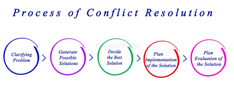 Process av konfliktupplösning vektor illustrationer