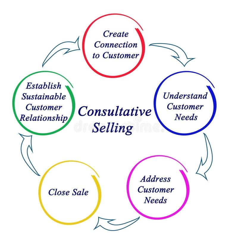 Process av rådgivande sälja vektor illustrationer