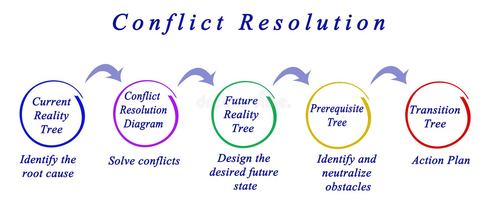 Process of Conflict Resolution. Five Components of Conflict Resolution stock illustration