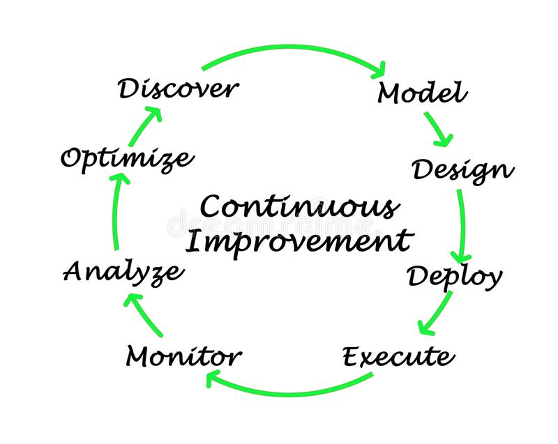 Process of Continuous  Improvement royalty free illustration