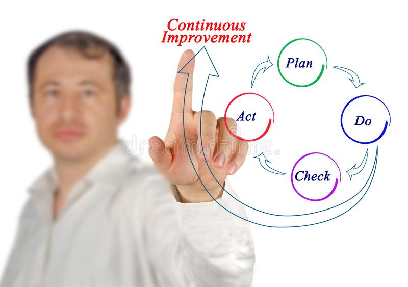 Process of Continuous Improvement royalty free stock photography