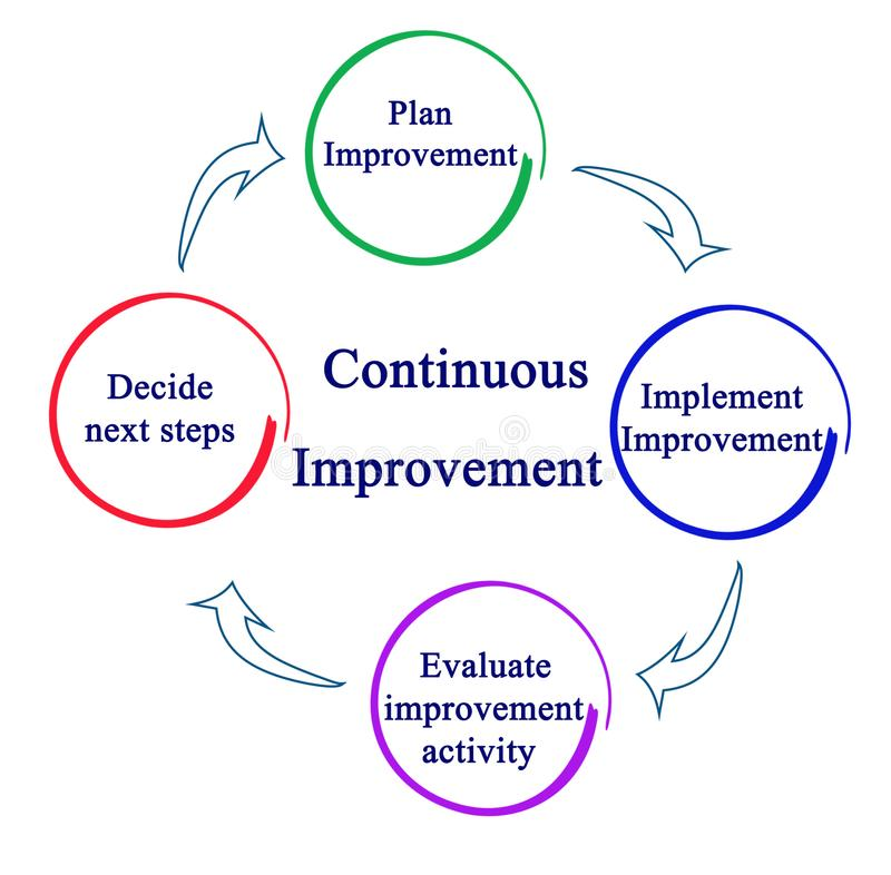 Process of Continuous Improvement stock illustration
