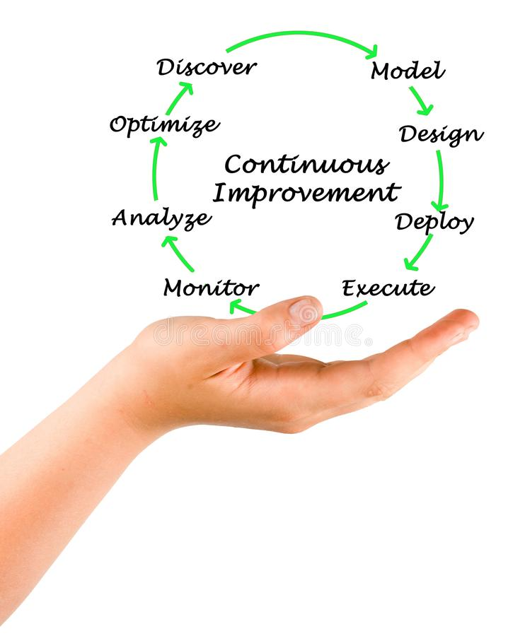 Process of Continuous  Improvement royalty free stock photo