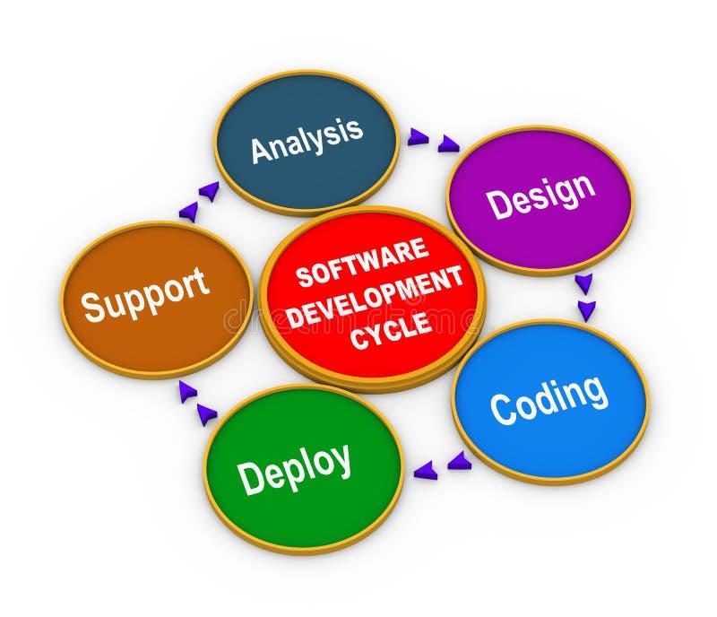 process 3d av programvaruutveckling royaltyfri illustrationer