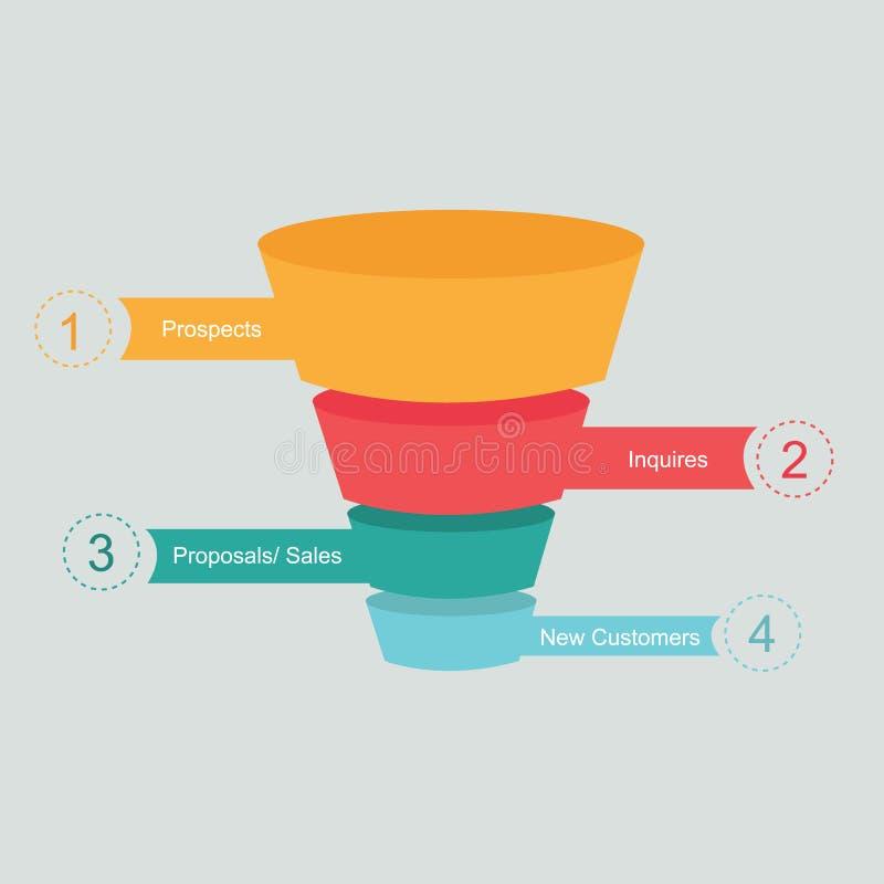 Process för försäljningstrattkotte som marknadsför kundresan vektor illustrationer