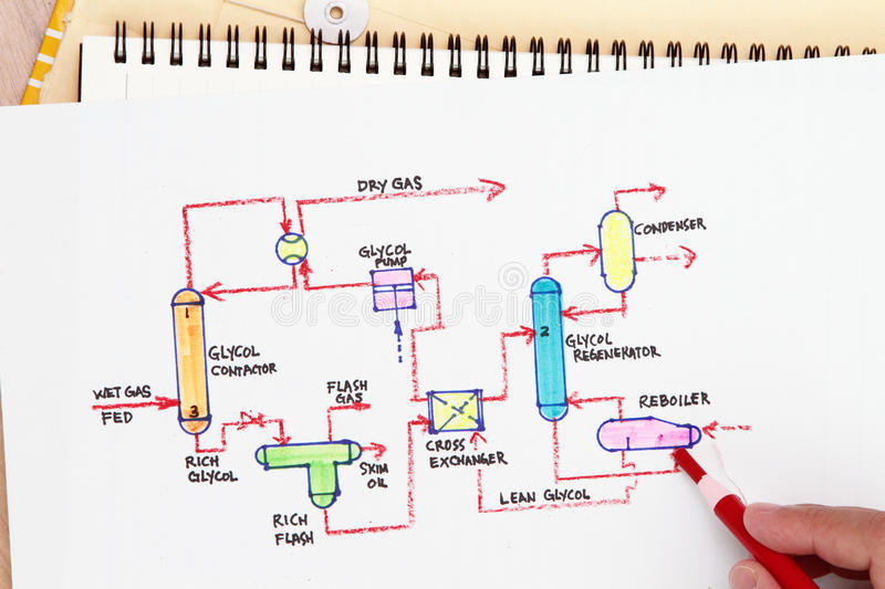 Process flow royalty free stock photography