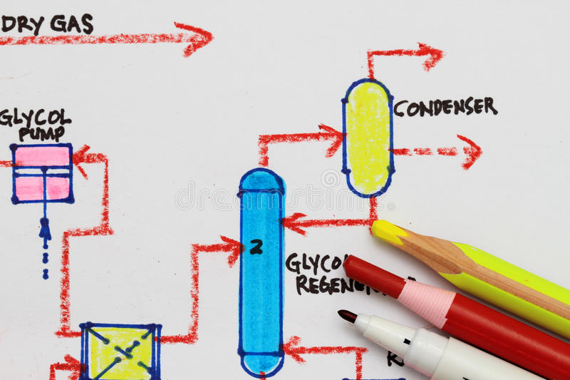 Process flowchart. Macro shot of a process flowchart diagram royalty free stock photography