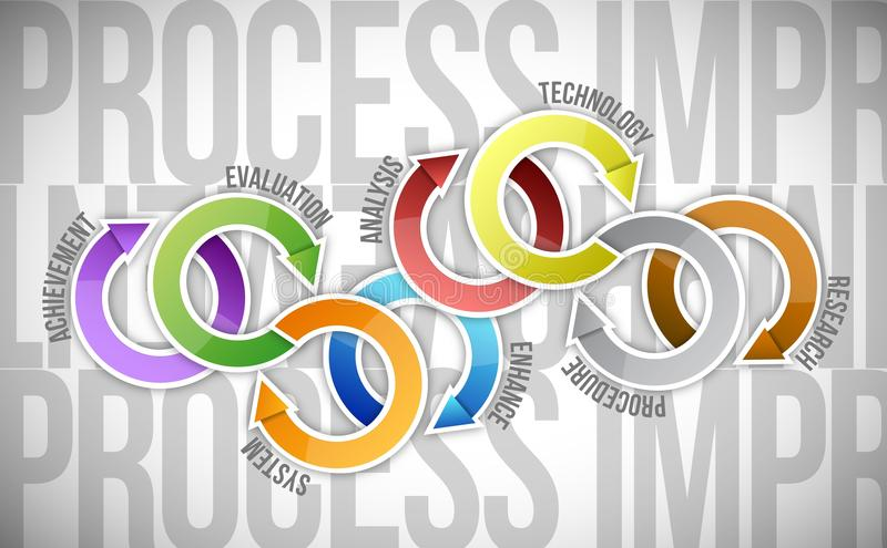 Process improvement cycle diagram illustration. Design over a white background stock illustration