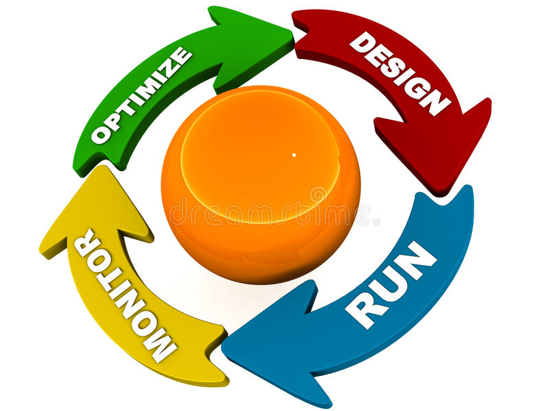 Process lifecycle diagram. A process life cycle diagram showing design run monitor optimize in a 3d render royalty free illustration