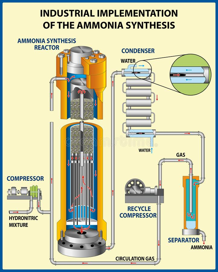 The process for the manufacture of ammonia. stock images