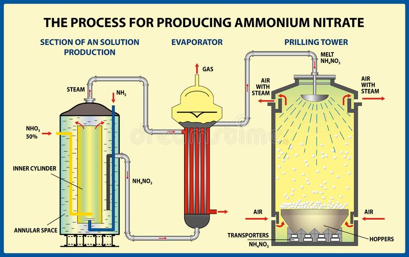 The Process for producing ammonium nitrate. stock photography