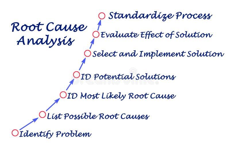 Root Cause Analysis royalty free illustration