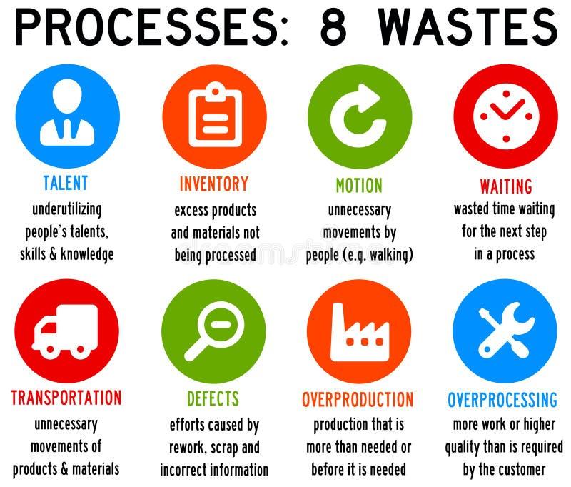 Processavfalls royaltyfri illustrationer