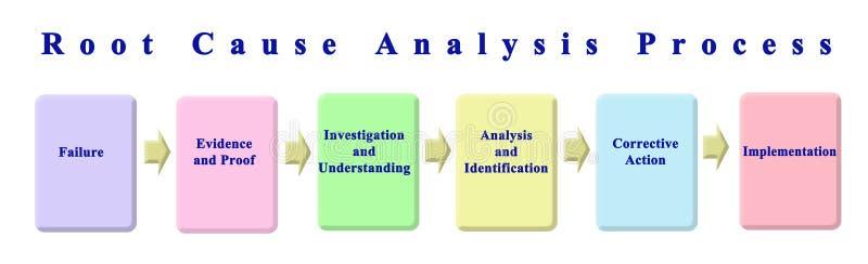 Processo da análise de causa raiz ilustração stock