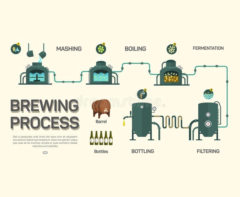 Processo da fabricação de cerveja de cerveja infographic Estilo liso ilustração stock