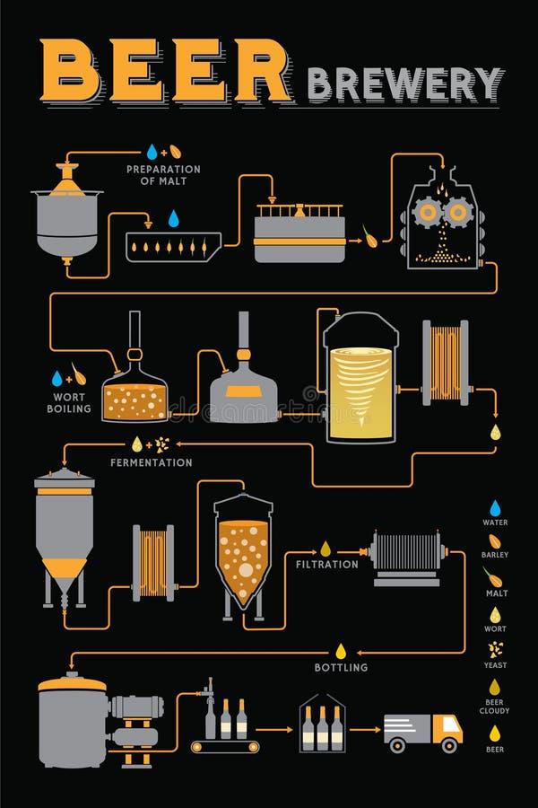 Processo da fabricação de cerveja de cerveja, produção da fábrica da cervejaria ilustração stock
