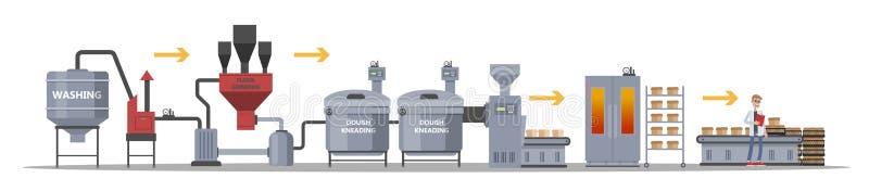 Processo da fabricação do pão ilustração royalty free