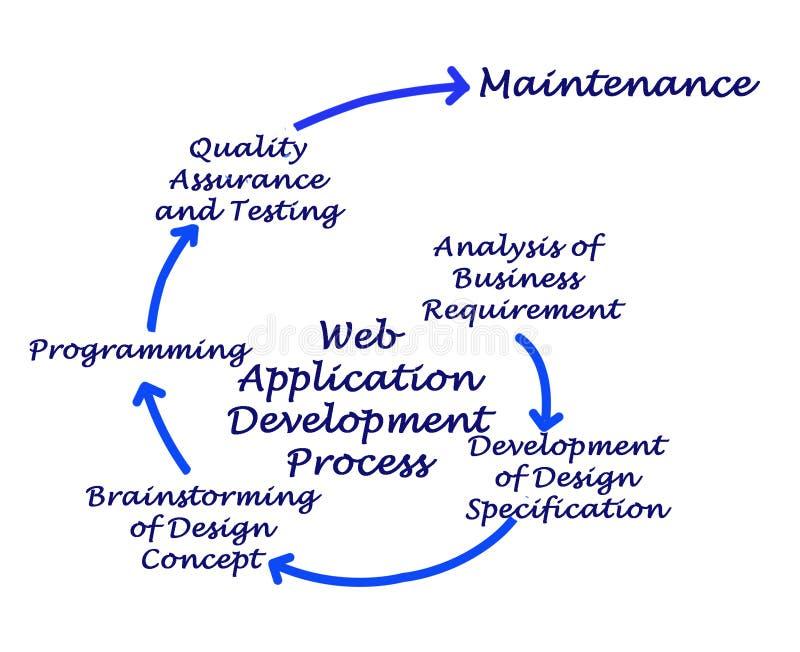 Processo de desenvolvimento da aplicação web ilustração royalty free