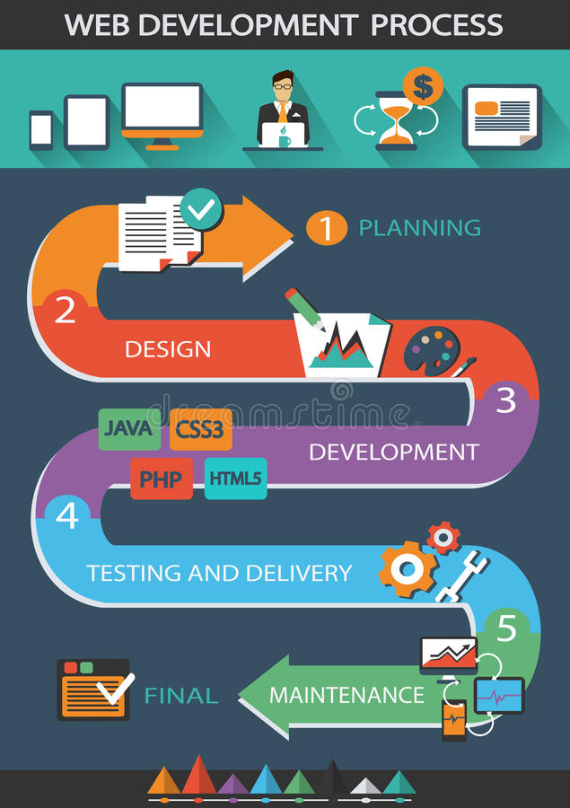 Processo de desenvolvimento da Web ilustração royalty free