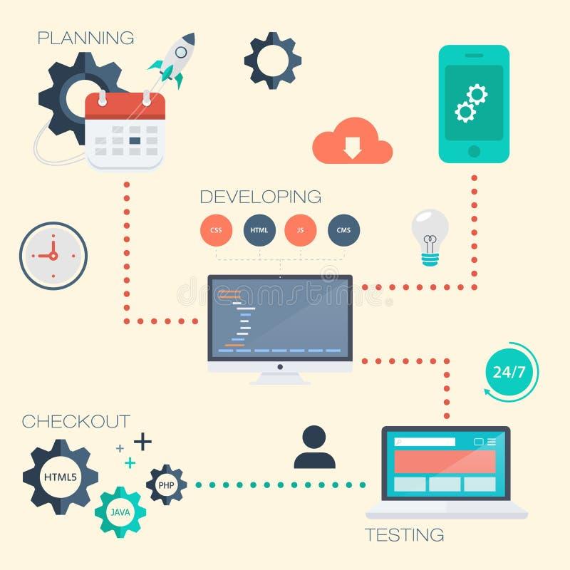 Processo de desenvolvimento da Web ilustração stock