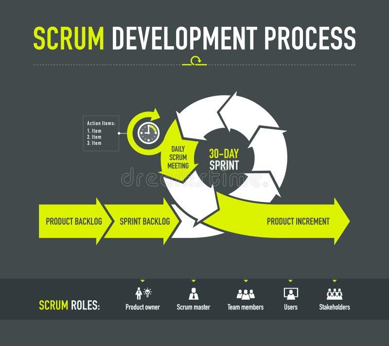 Processo de desenvolvimento do scrum ilustração stock
